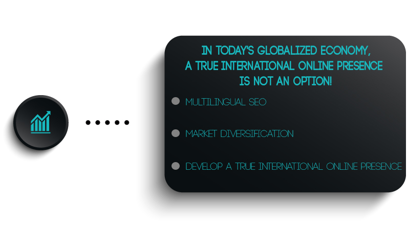 In today's globalized world, a true international online presence is not an option!
