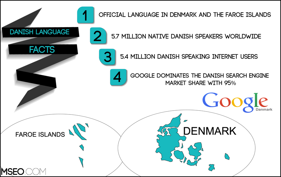 Danish SEO, Danish Website Localization, Danish Translation
