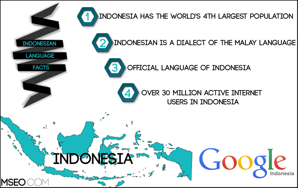 Indonesian SEO, Indonesian Website Localization, Indonesian Translation