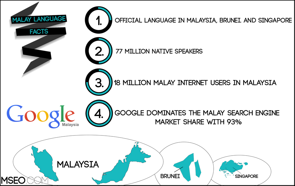 Malay SEO   Malay Localization   Malay Translation