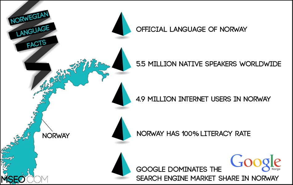 Norwegian SEO, Norwegian Website Localization, Norwegian Translation