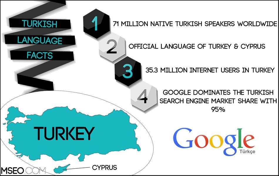 Turkish SEO, Turkish Website Localization, Turkish Translation