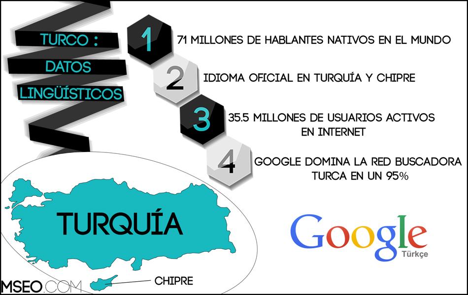Seo en Turco | Optimización en Buscadores en Turco