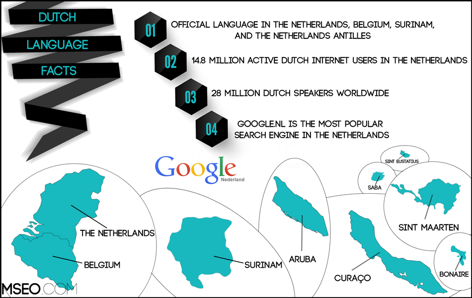 Dutch SEO, Dutch Website Localization, Dutch Translation