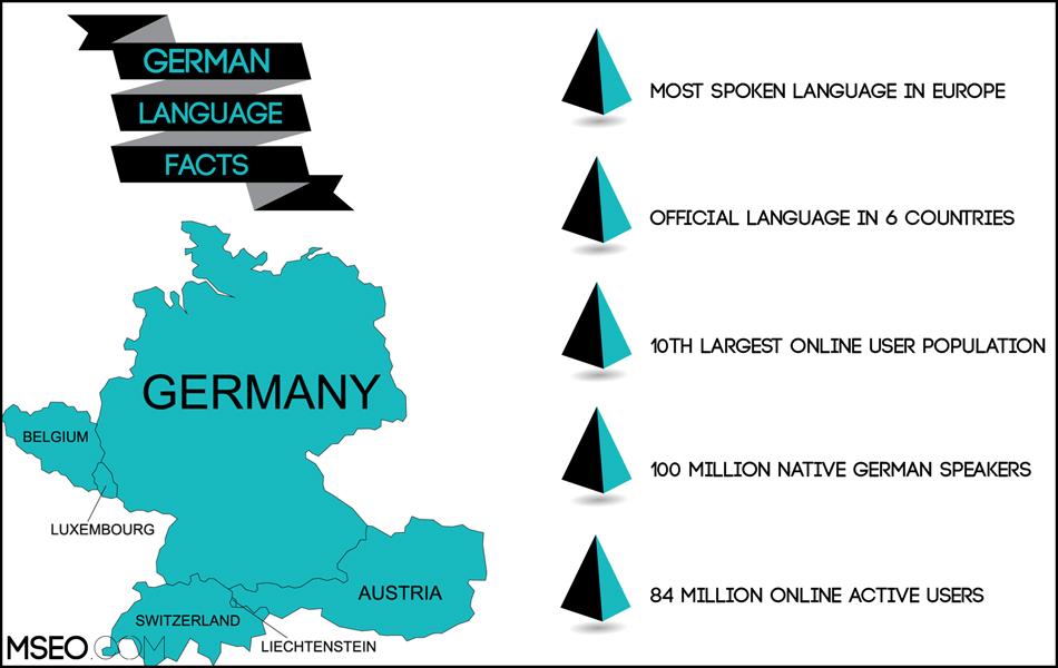 German SEO, German Website Localization, German Translation